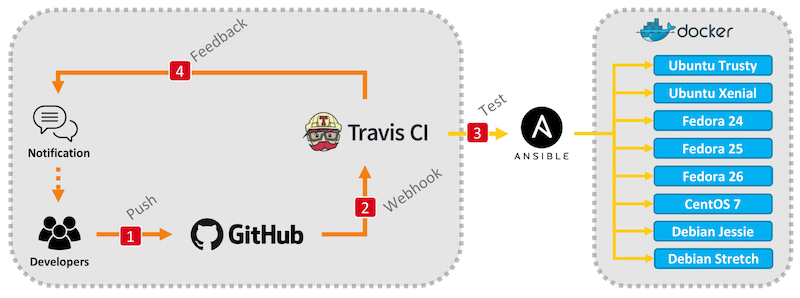 Travis CI Ansible Docker Workflow