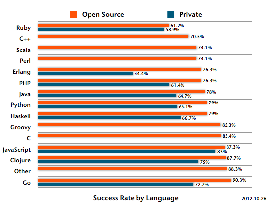 Success Rate by Language