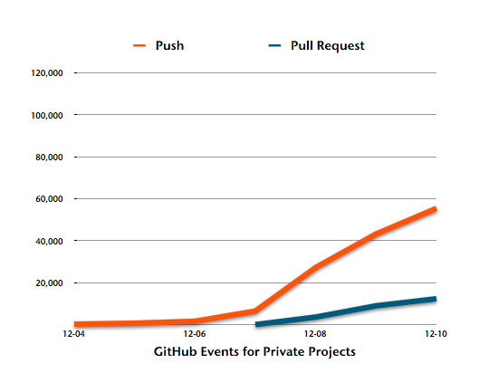GitHub Events for Private Projects